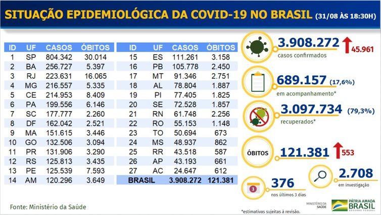 Boletim epidemiológico covid-19 - Ministério da Saúde