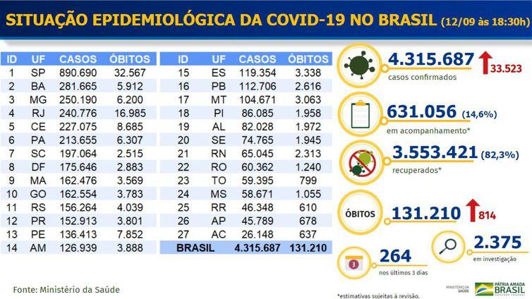 Balanço 12-09-2020 - Divulgação-Ministério da Saúde