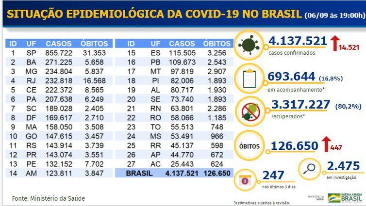 Balanço Covid-19 _ 06.09.2020 - Divulgação/Ministério da Saúde