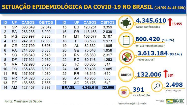 Balanço Covid-19_14.09.2020 - Divulgação-Ministério da Saúde