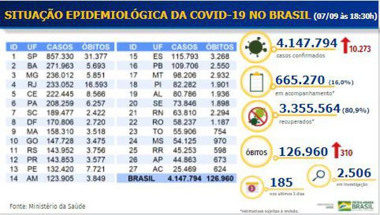 Balanço covid-19 _ 07.09.2020 - Divulgação/Ministério da Saúde